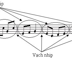 Nhịp và phách trong học đàn guitar